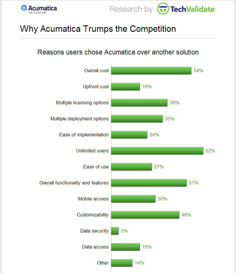 Acumatica Reviews - Top Reasons Users Choose Acumatica