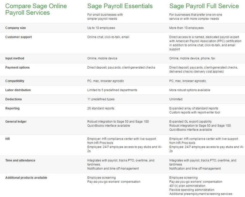 Payroll Processing Sage 100 Human Resource Management California