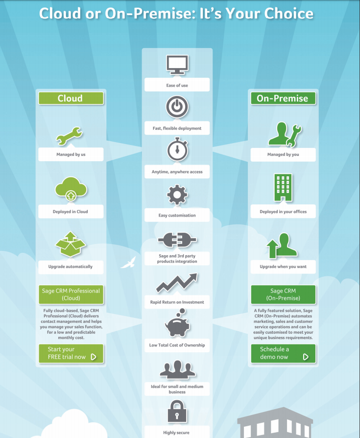 Sage CRM Cloud Infographic