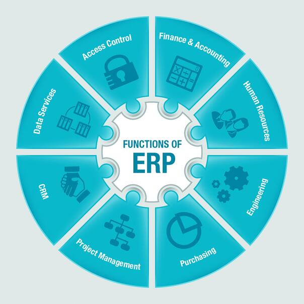 The functions of Enterprise Resource Planning