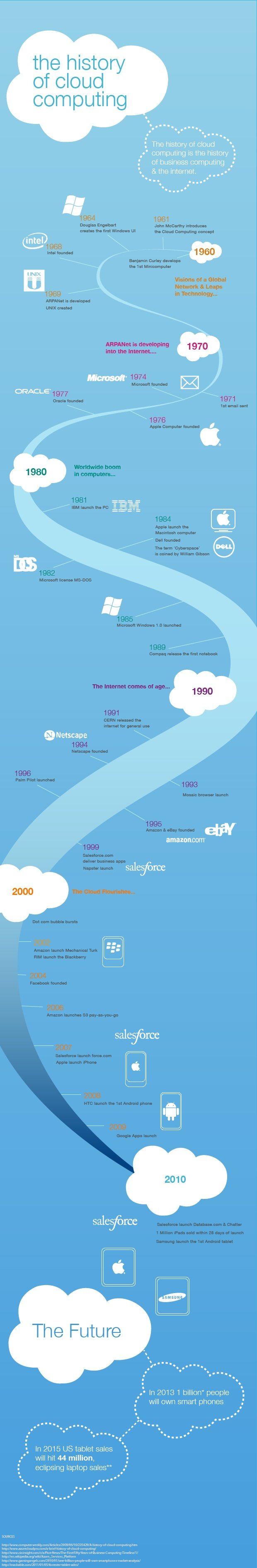 The history of cloud computing