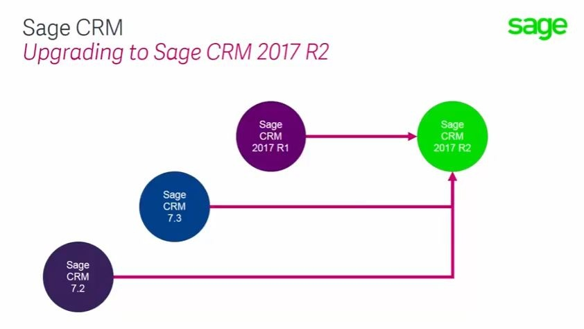 upgrading to Sage CRM R2.jpg